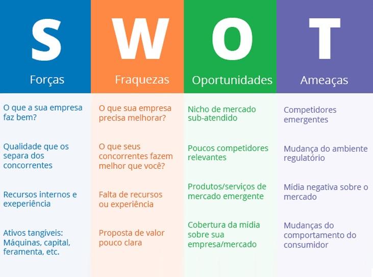 O que é Análise SWOT ou Análise FOFA? entenda as estratégias do seu negócio.