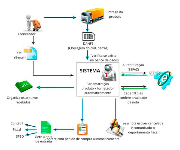 Como funciona a manifestação de destinatário eletrônica da Sefaz